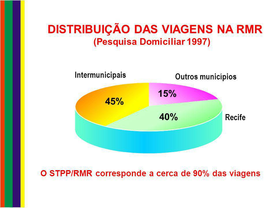 DISTRIBUIÇÃO DAS VIAGENS NA RMR (Pesquisa Domiciliar 1997)