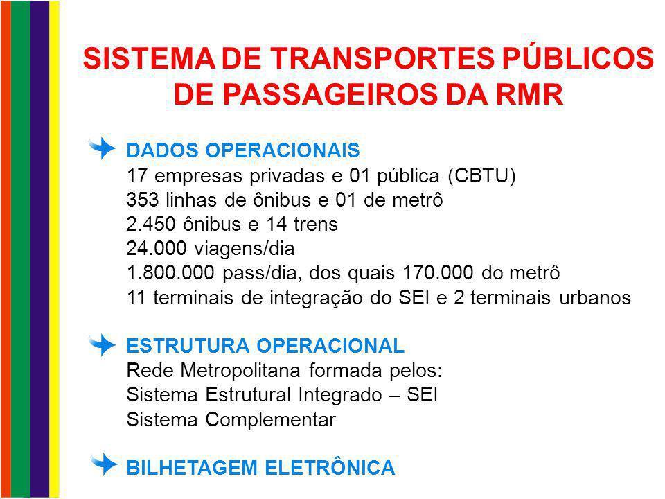 SISTEMA DE TRANSPORTES PÚBLICOS DE PASSAGEIROS DA RMR