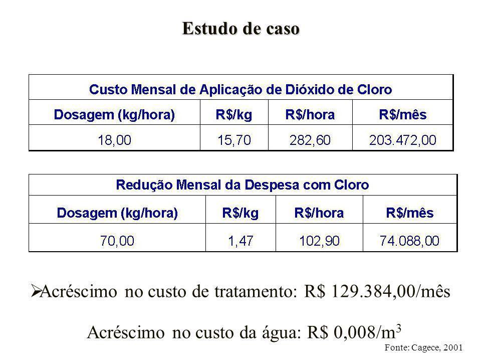 Acréscimo no custo da água: R$ 0,008/m3