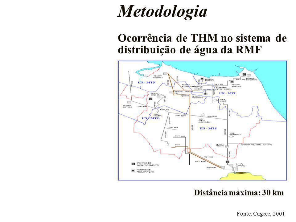 Metodologia Ocorrência de THM no sistema de distribuição de água da RMF