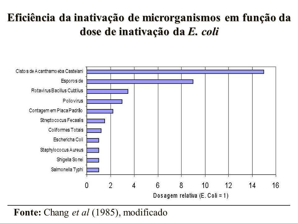 Eficiência da inativação de microrganismos em função da dose de inativação da E. coli