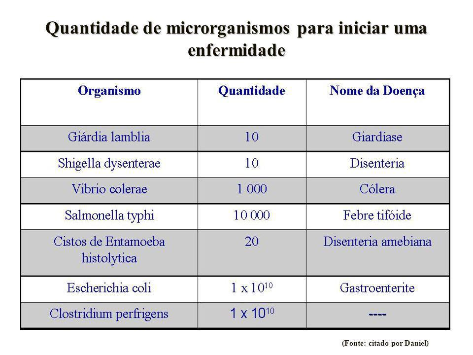 Quantidade de microrganismos para iniciar uma enfermidade