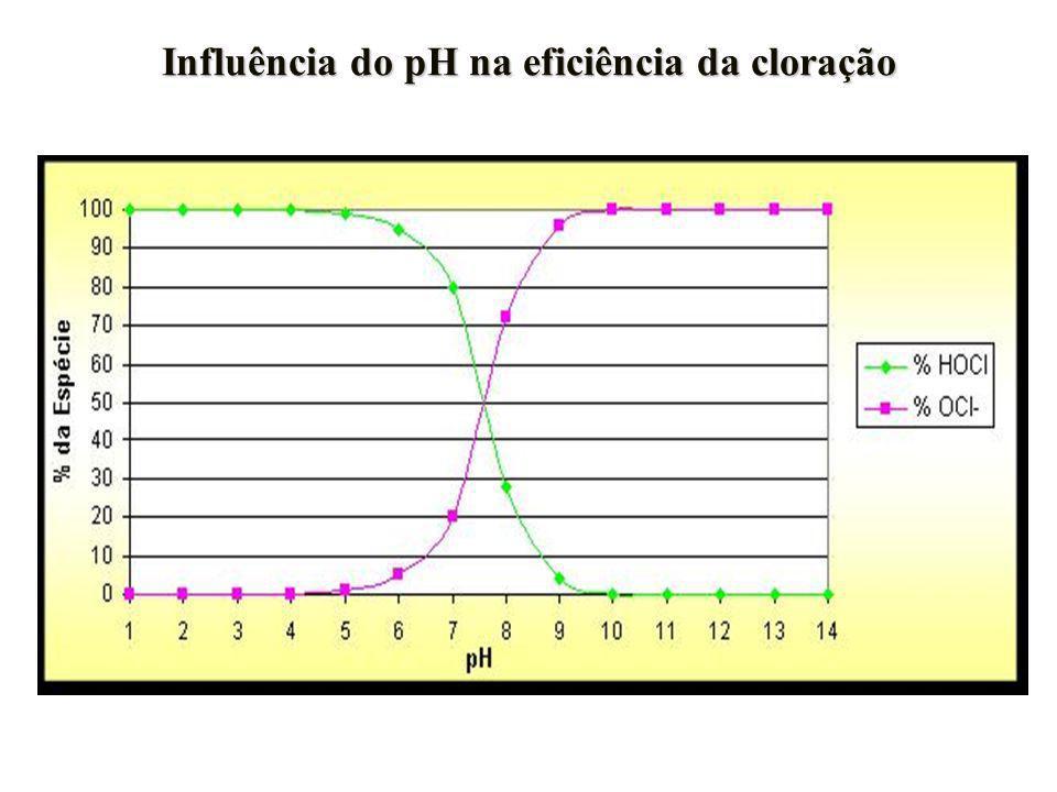 Influência do pH na eficiência da cloração