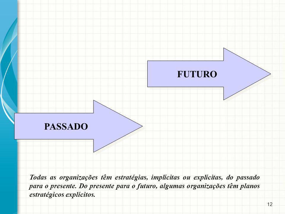 FUTURO PASSADO.
