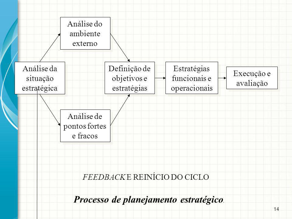 Processo de planejamento estratégico.