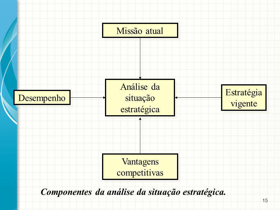 Análise da situação estratégica Estratégia vigente Desempenho