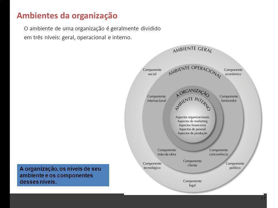 Ambientes da organização