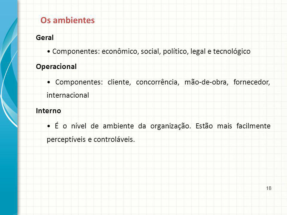 Os ambientes Geral. • Componentes: econômico, social, político, legal e tecnológico. Operacional.