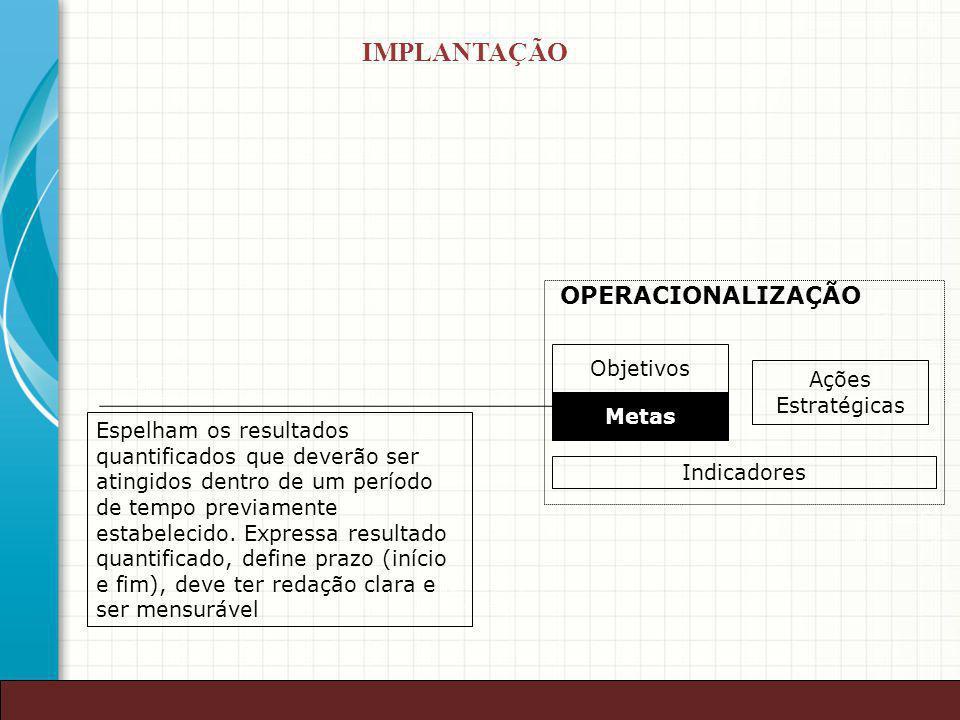 IMPLANTAÇÃO OPERACIONALIZAÇÃO Objetivos Ações Estratégicas Metas