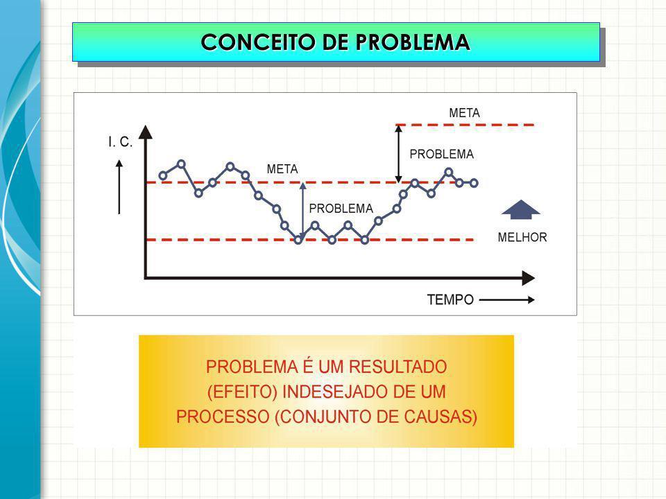 CONCEITO DE PROBLEMA