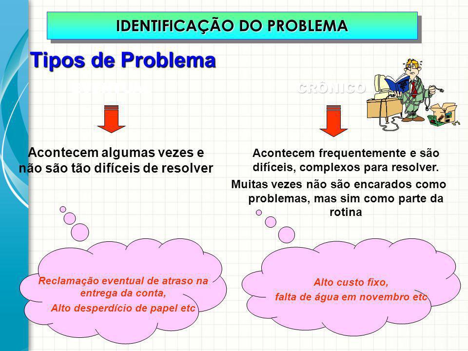 Tipos de Problema IDENTIFICAÇÃO DO PROBLEMA EVENTUAL CRÔNICO