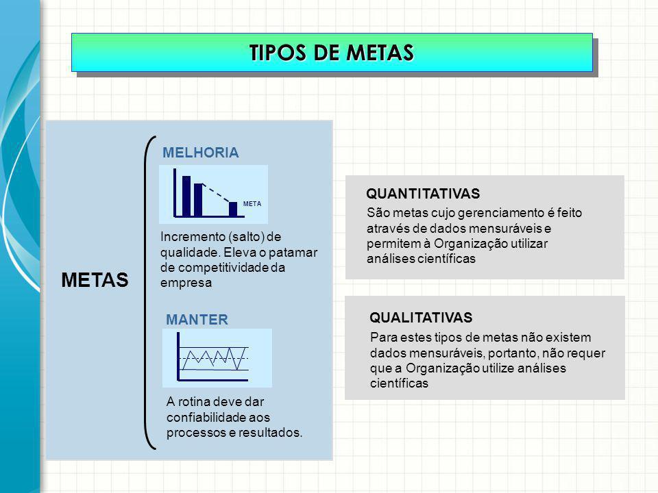 TIPOS DE METAS METAS MELHORIA QUANTITATIVAS QUALITATIVAS MANTER