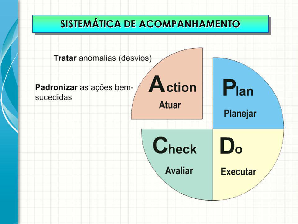 SISTEMÁTICA DE ACOMPANHAMENTO