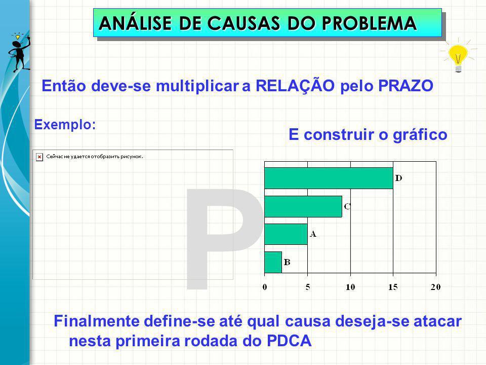 ANÁLISE DE CAUSAS DO PROBLEMA