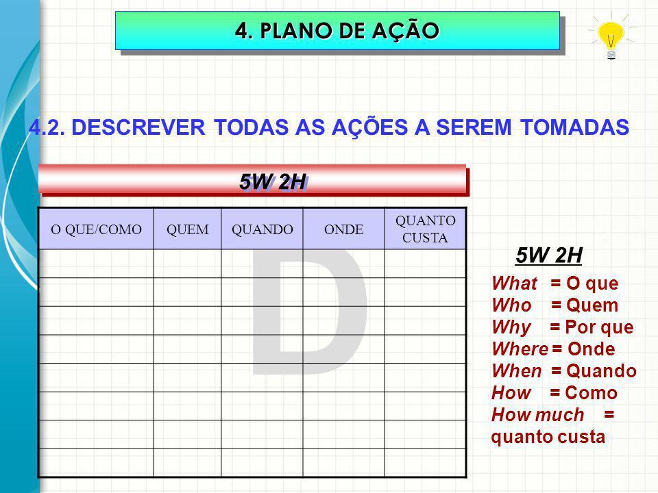 D 4. PLANO DE AÇÃO 4.2. DESCREVER TODAS AS AÇÕES A SEREM TOMADAS 5W 2H