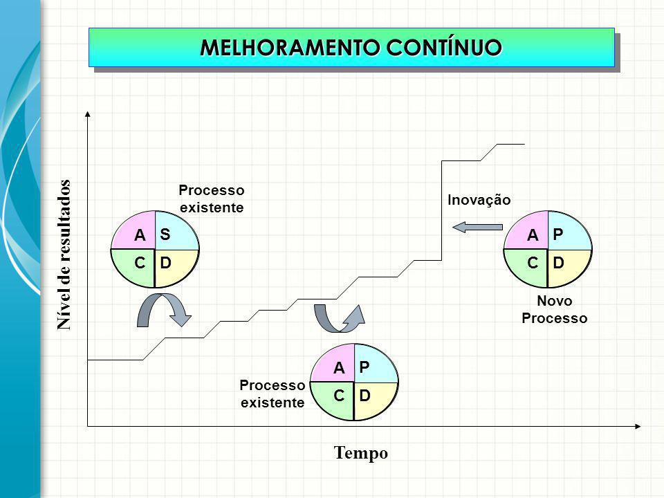 MELHORAMENTO CONTÍNUO