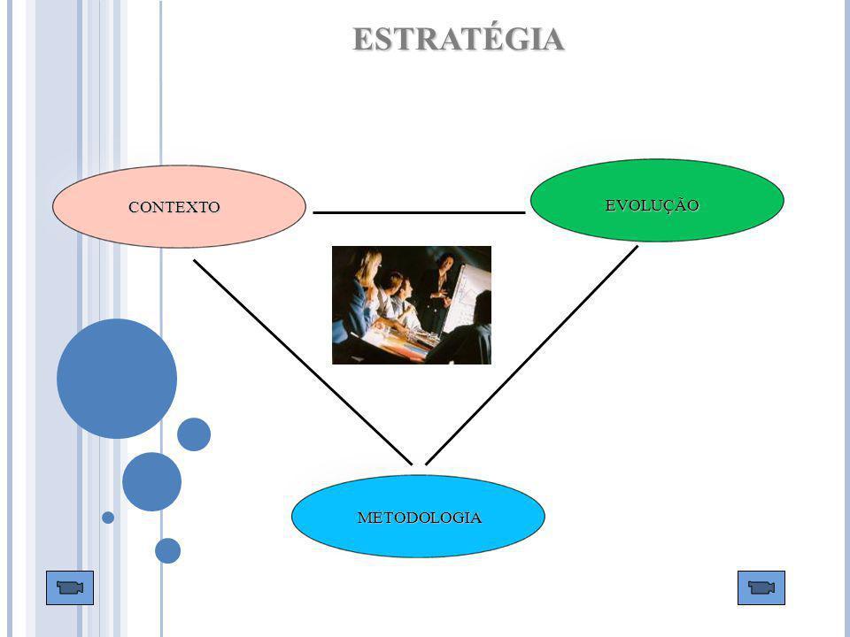 ESTRATÉGIA CONTEXTO EVOLUÇÃO METODOLOGIA 7