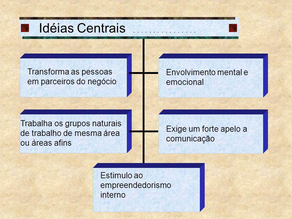 Idéias Centrais . . . . . . . . . . . . . . . . Transforma as pessoas em parceiros do negócio. Envolvimento mental e emocional.