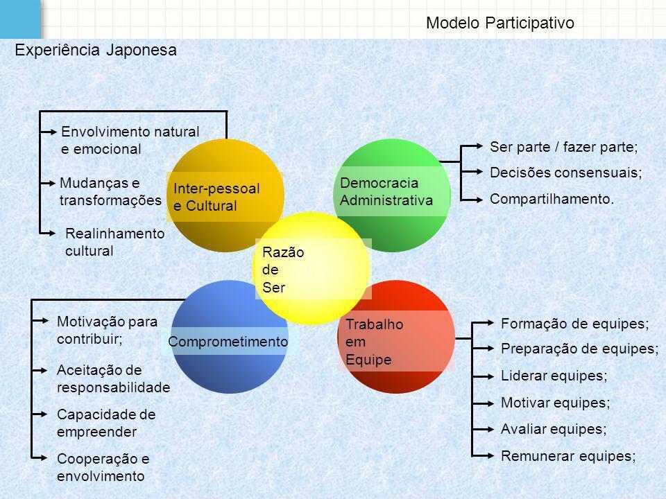 Modelo Participativo Experiência Japonesa