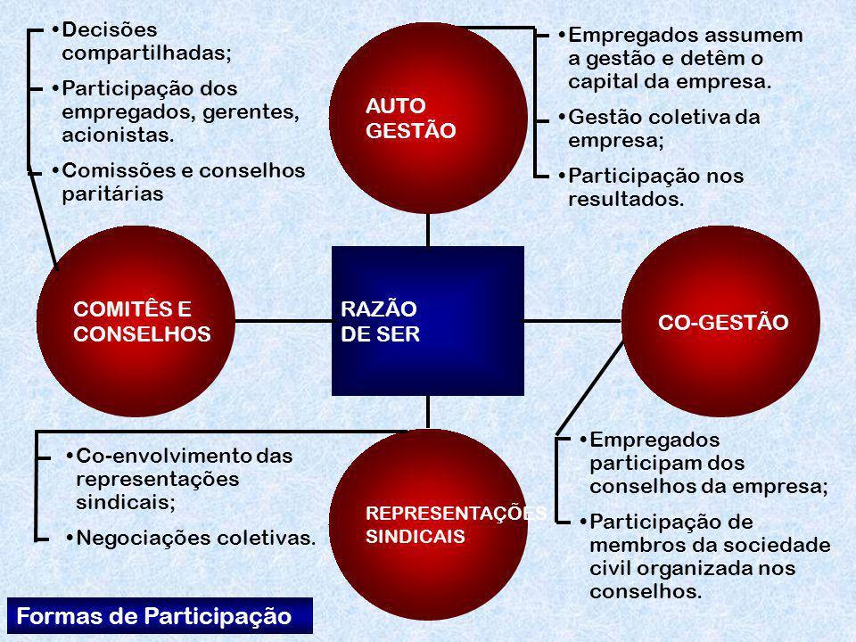 Formas de Participação