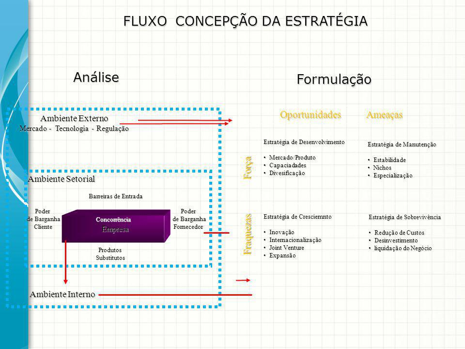 FLUXO CONCEPÇÃO DA ESTRATÉGIA