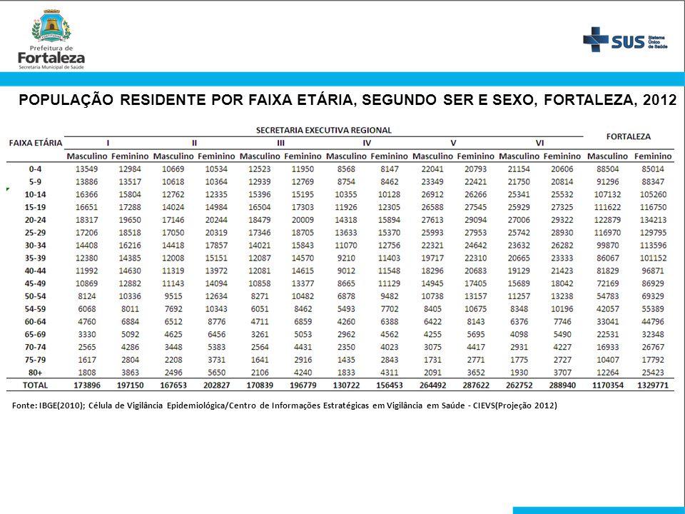 POPULAÇÃO RESIDENTE POR FAIXA ETÁRIA, SEGUNDO SER E SEXO, FORTALEZA, 2012