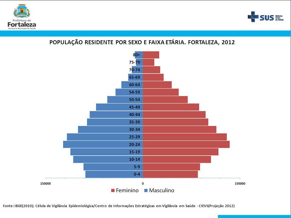 POPULAÇÃO RESIDENTE POR SEXO E FAIXA ETÁRIA. FORTALEZA, 2012