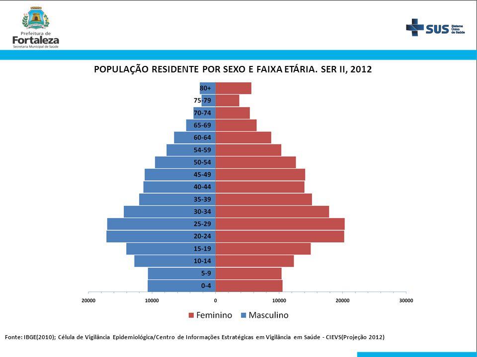 POPULAÇÃO RESIDENTE POR SEXO E FAIXA ETÁRIA. SER II, 2012