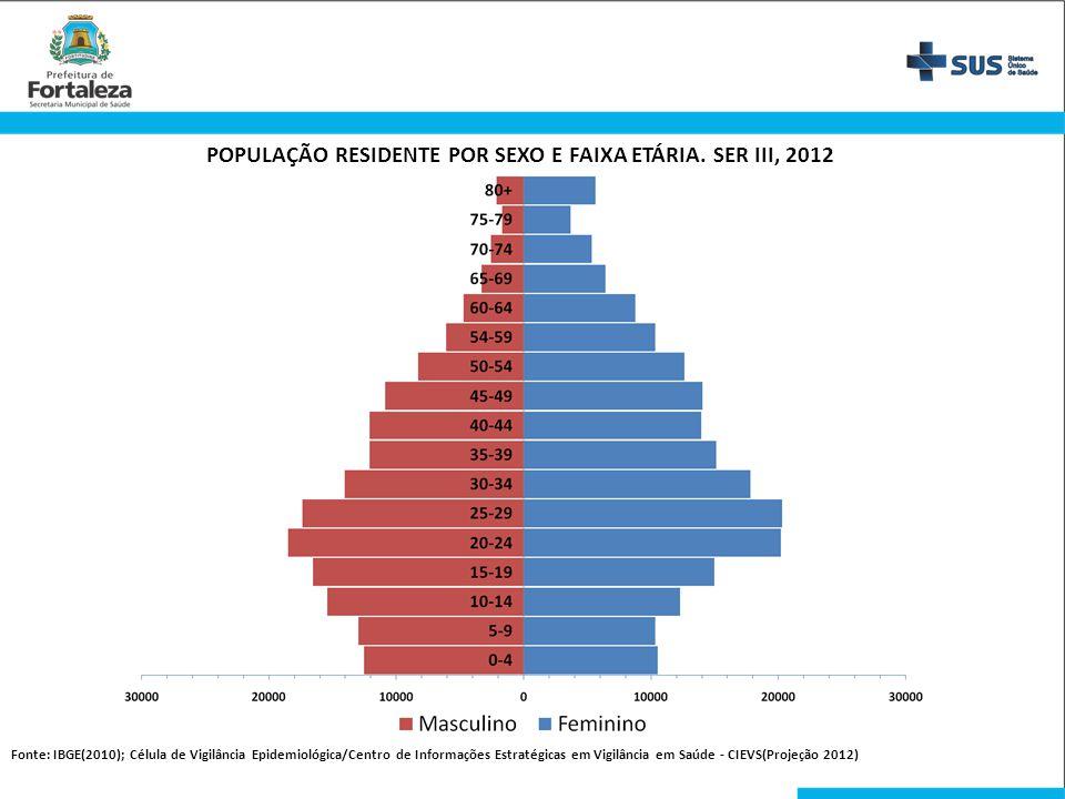 POPULAÇÃO RESIDENTE POR SEXO E FAIXA ETÁRIA. SER III, 2012