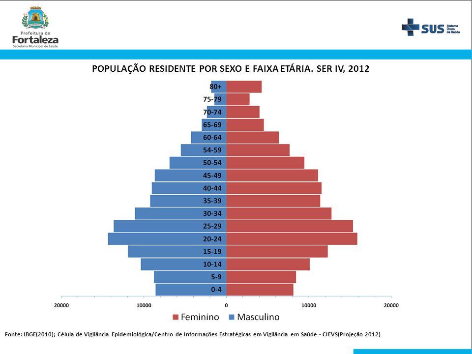 POPULAÇÃO RESIDENTE POR SEXO E FAIXA ETÁRIA. SER IV, 2012