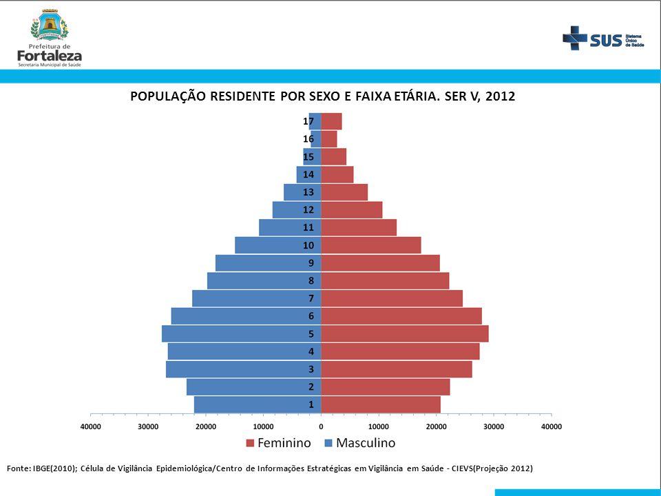 POPULAÇÃO RESIDENTE POR SEXO E FAIXA ETÁRIA. SER V, 2012