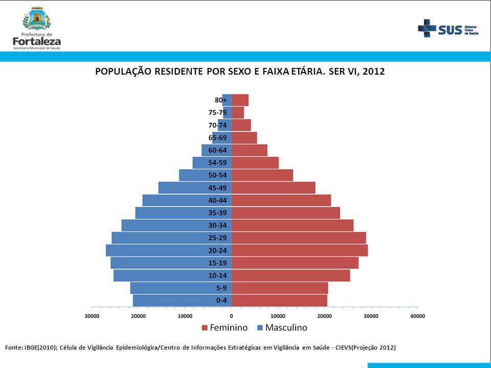POPULAÇÃO RESIDENTE POR SEXO E FAIXA ETÁRIA. SER VI, 2012