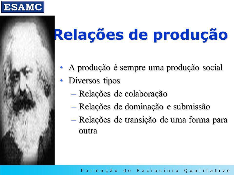 Relações de produção A produção é sempre uma produção social