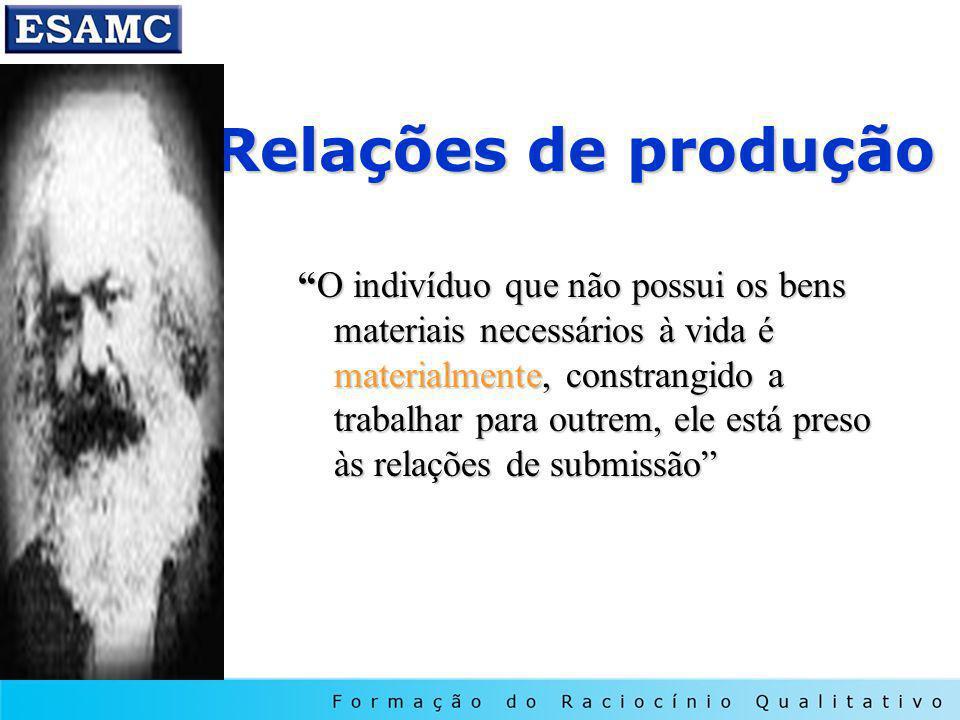 Relações de produção