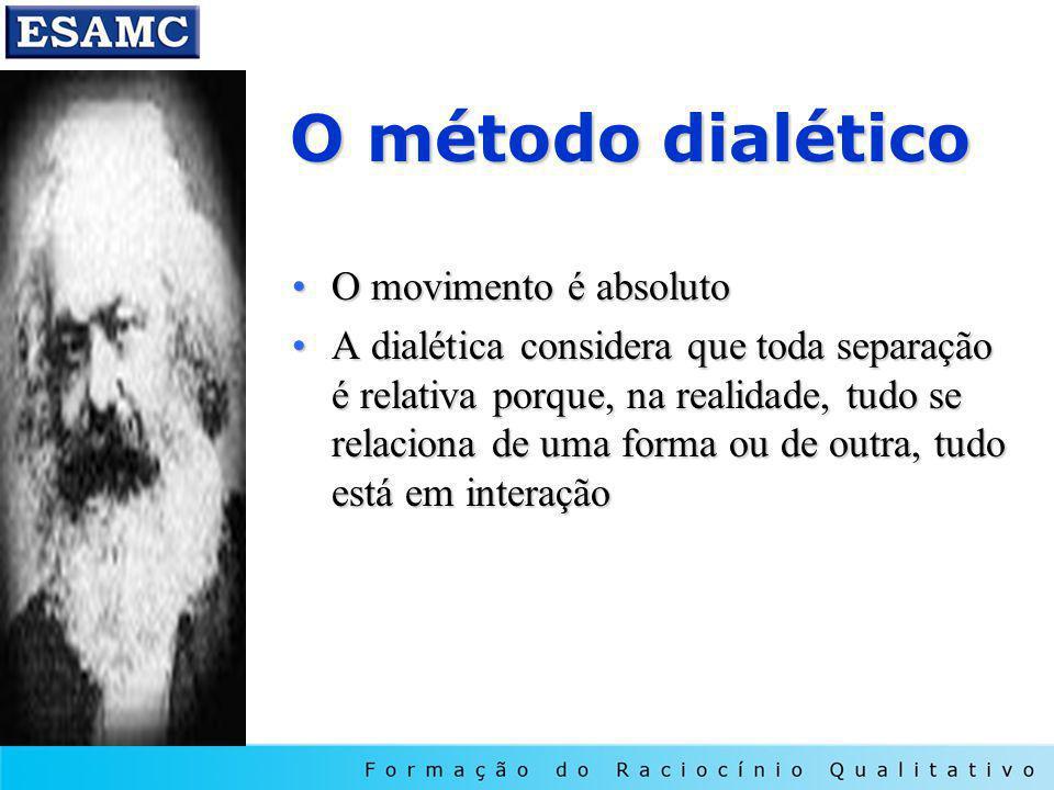 O método dialético O movimento é absoluto