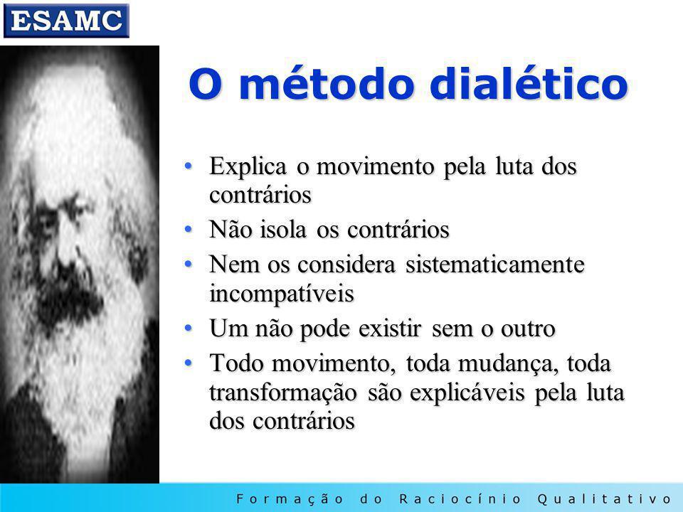 O método dialético Explica o movimento pela luta dos contrários
