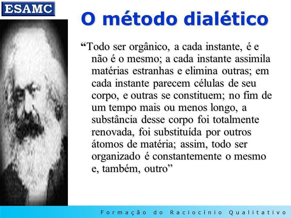 O método dialético
