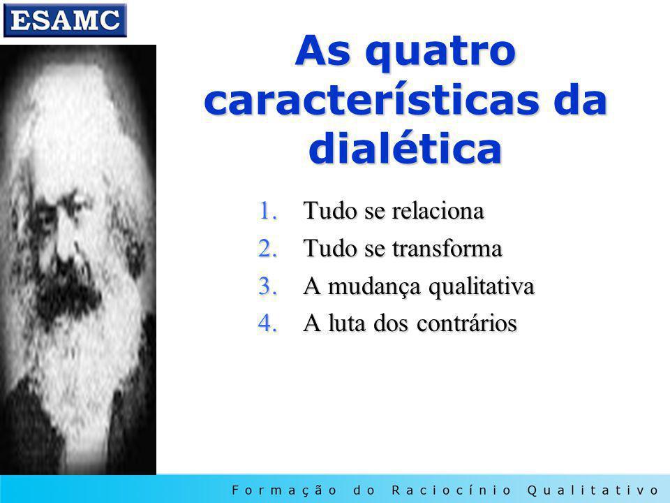 As quatro características da dialética