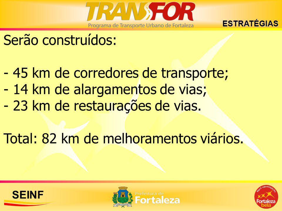 - 45 km de corredores de transporte; - 14 km de alargamentos de vias;
