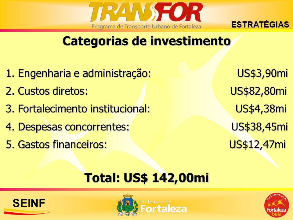 Categorias de investimento