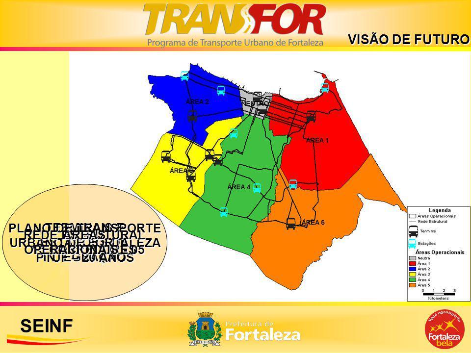 VISÃO DE FUTURO PLANO DE TRANSPORTE URBANO DE FORTALEZA PTUF – 20 ANOS