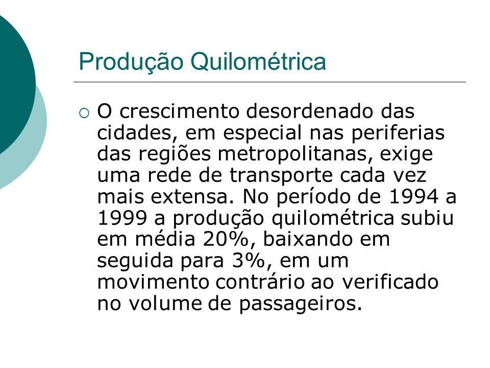 Produção Quilométrica