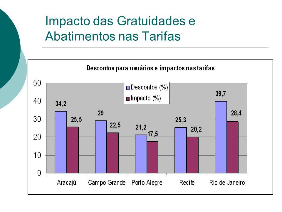 Impacto das Gratuidades e Abatimentos nas Tarifas