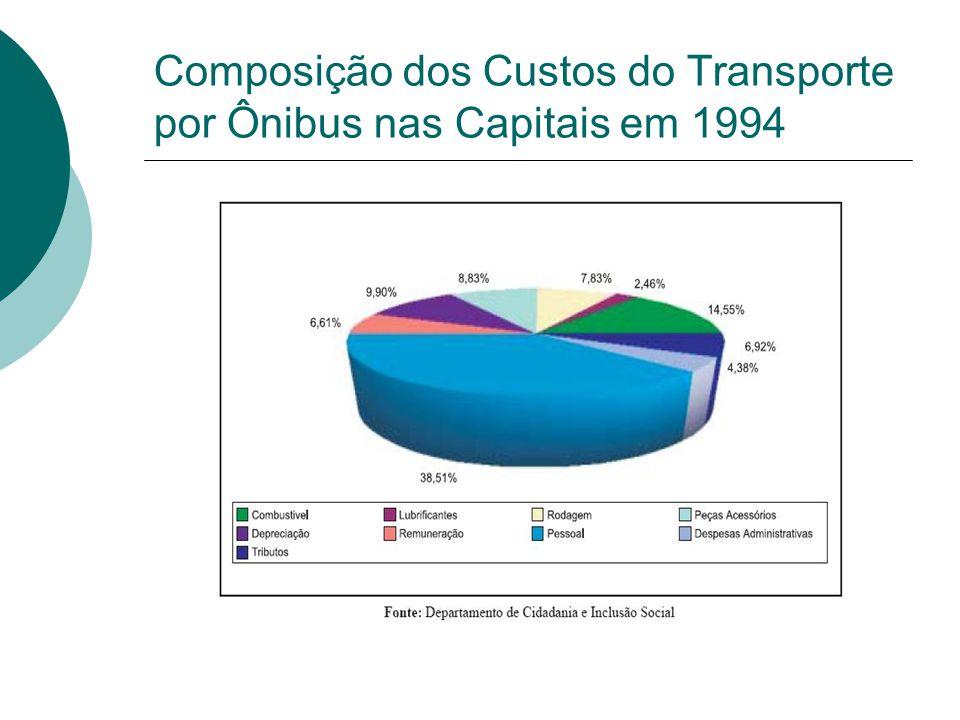 Composição dos Custos do Transporte por Ônibus nas Capitais em 1994