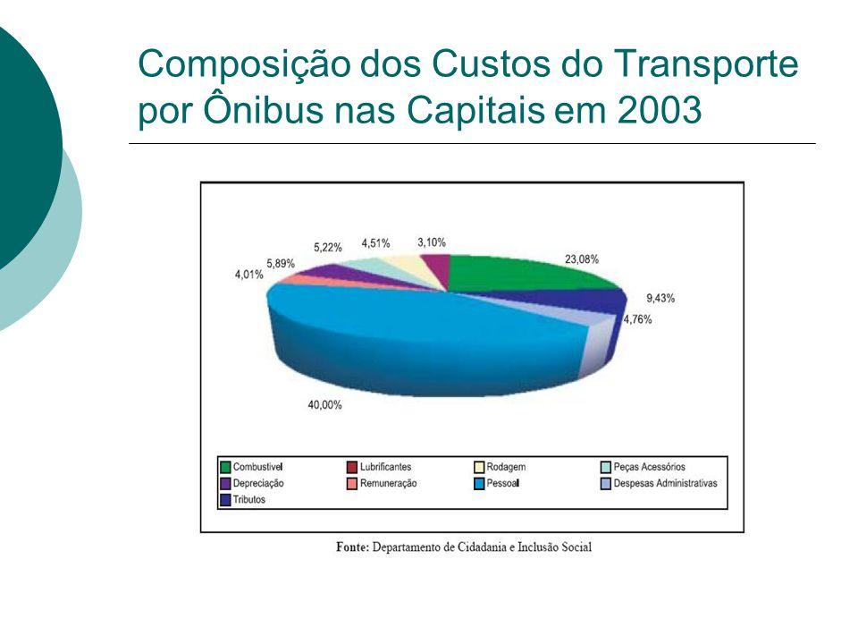 Composição dos Custos do Transporte por Ônibus nas Capitais em 2003