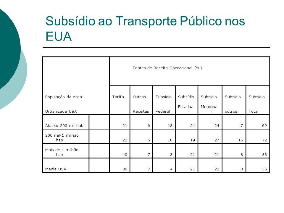 Subsídio ao Transporte Público nos EUA