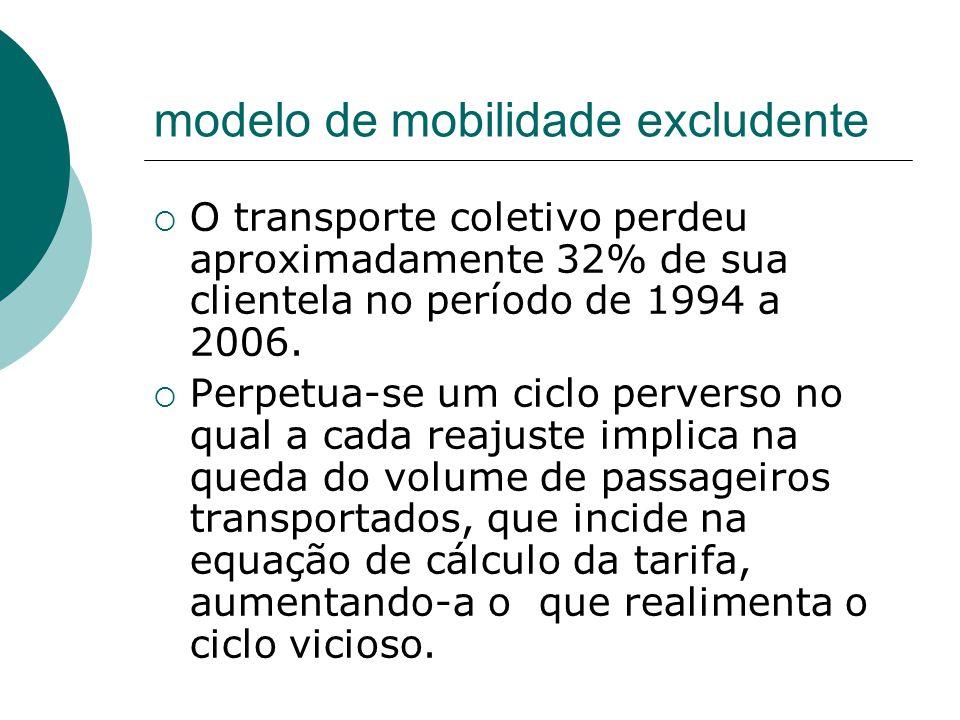 modelo de mobilidade excludente