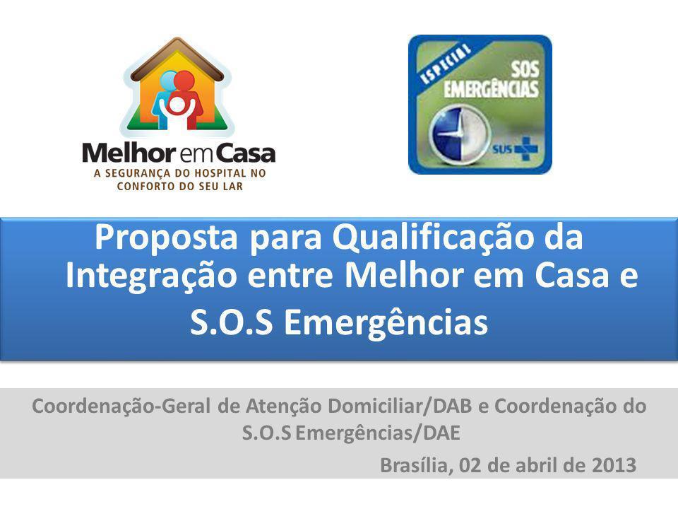 Proposta para Qualificação da Integração entre Melhor em Casa e S. O