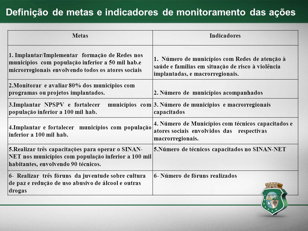Definição de metas e indicadores de monitoramento das ações