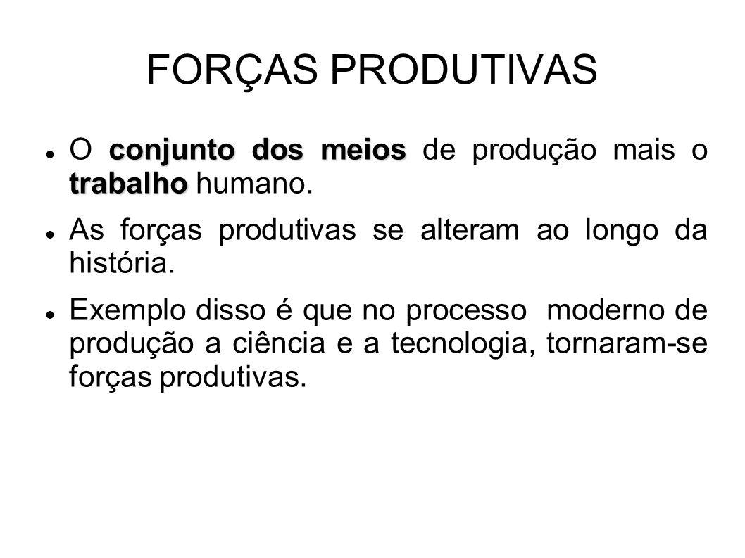 FORÇAS PRODUTIVAS O conjunto dos meios de produção mais o trabalho humano. As forças produtivas se alteram ao longo da história.